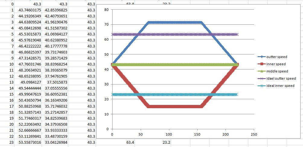 0.5m curve