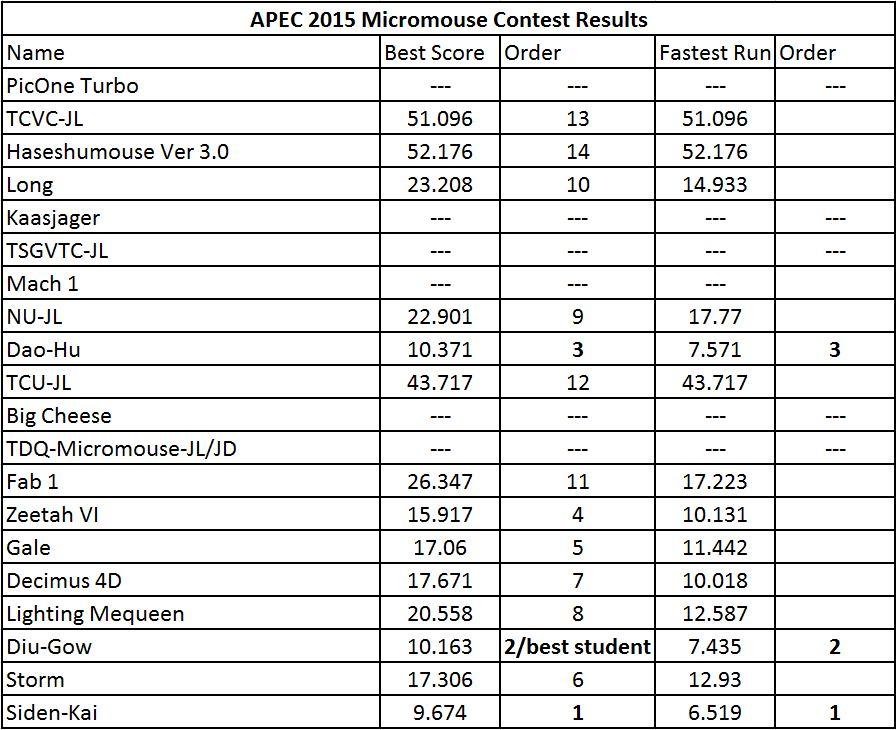 APEC 2015 results