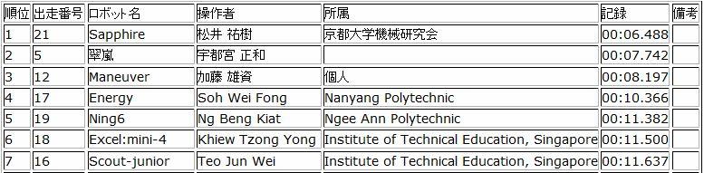 half size expert rank 2015 japan