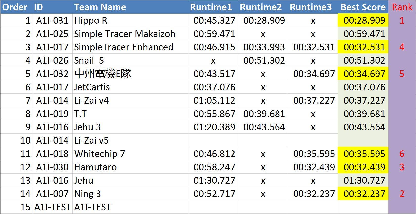 taiwan 2016 tracer results