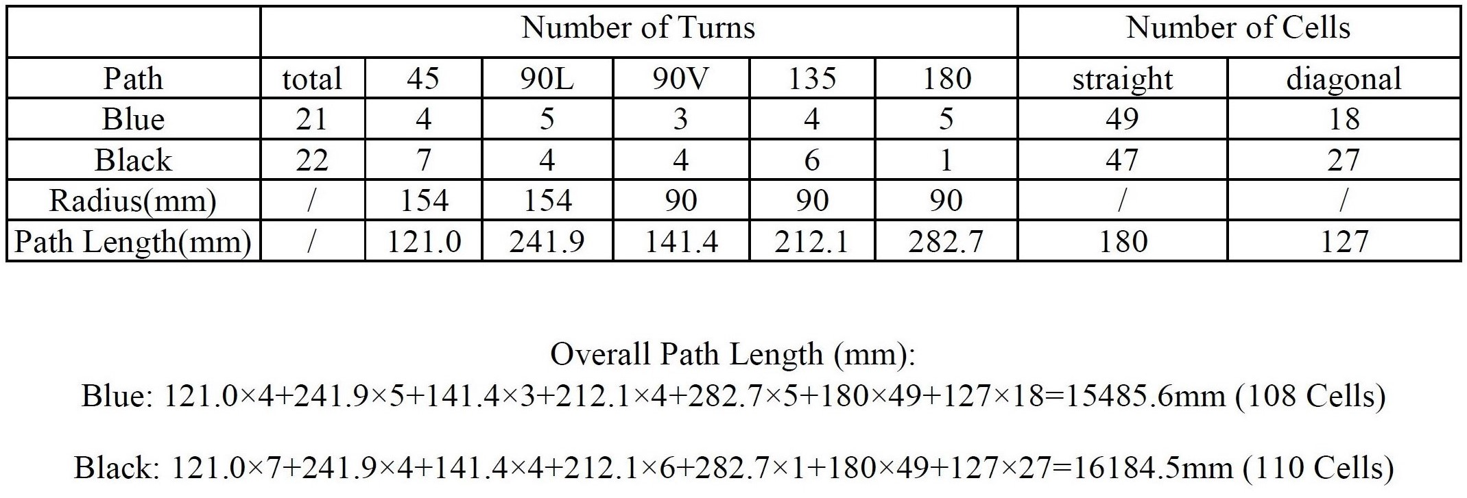 apec-17-path-analysis